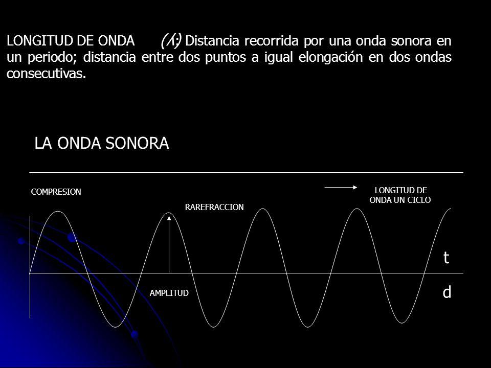 LONGITUD DE ONDA : Distancia recorrida por una onda sonora en un periodo; distancia entre dos puntos a igual elongación en dos ondas consecutivas.