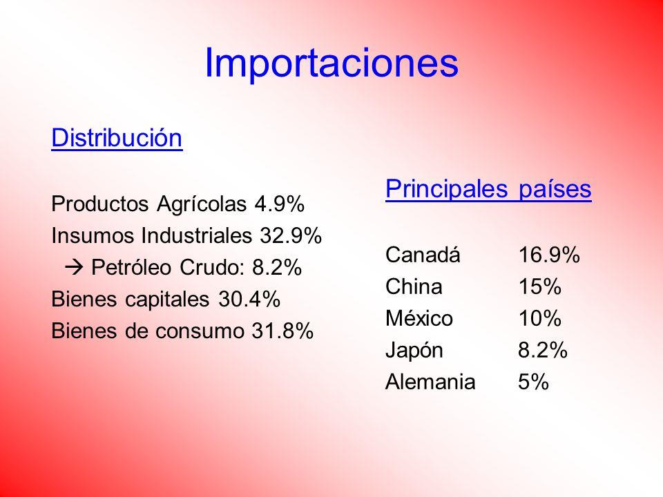 Importaciones Distribución Principales países Productos Agrícolas 4.9%