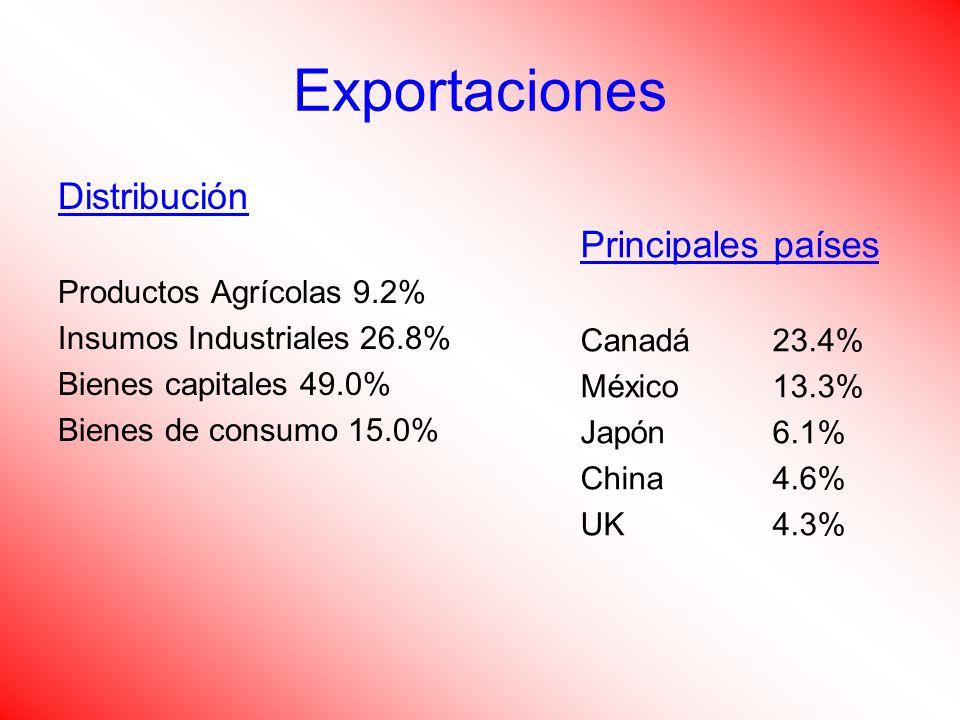 Exportaciones Distribución Principales países Productos Agrícolas 9.2%