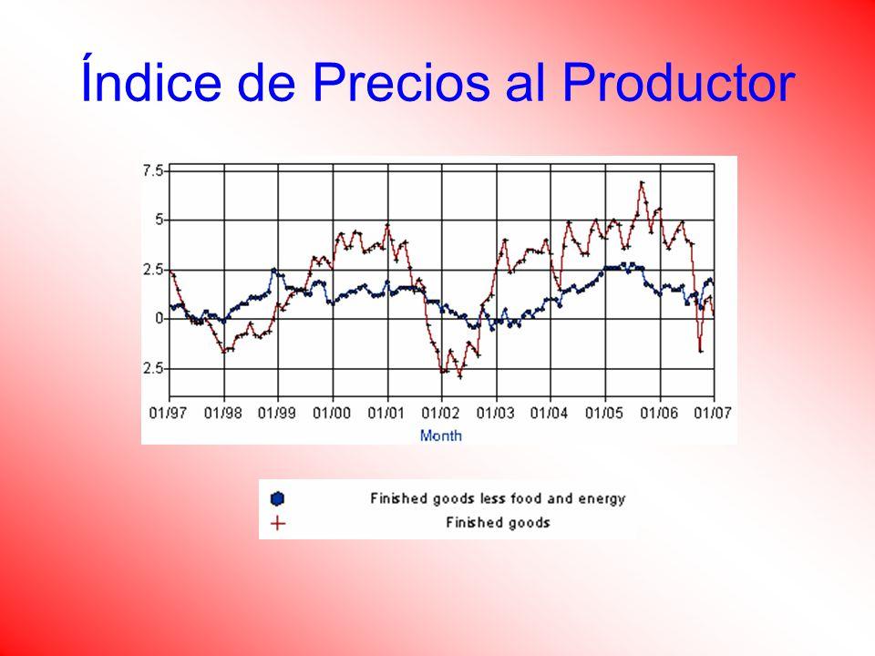 Índice de Precios al Productor