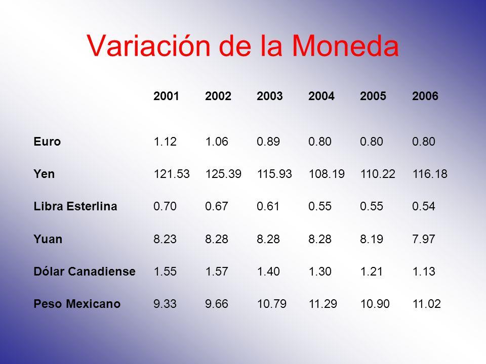 Variación de la Moneda 2001 2002 2003 2004 2005 2006 Euro 1.12 1.06