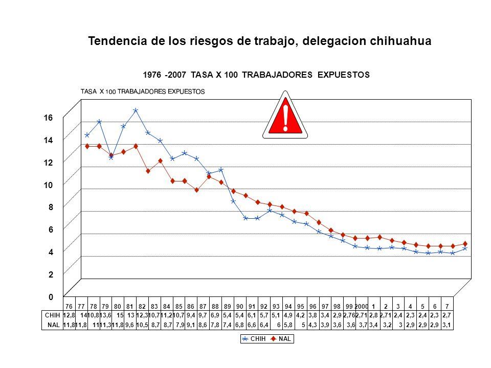 Tendencia de los riesgos de trabajo, delegacion chihuahua