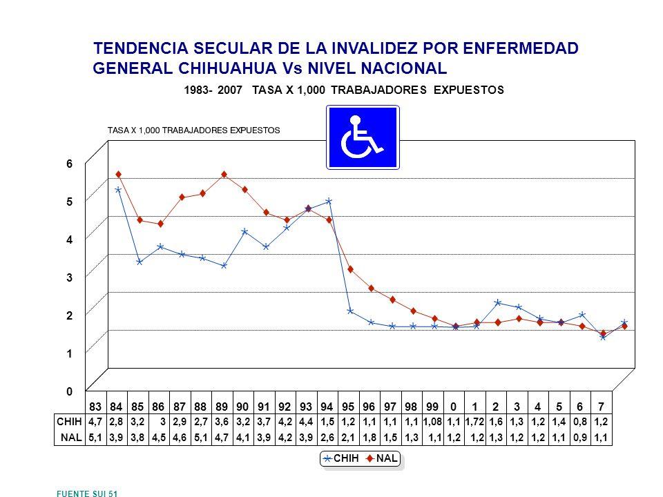 1983- 2007 TASA X 1,000 TRABAJADORES EXPUESTOS