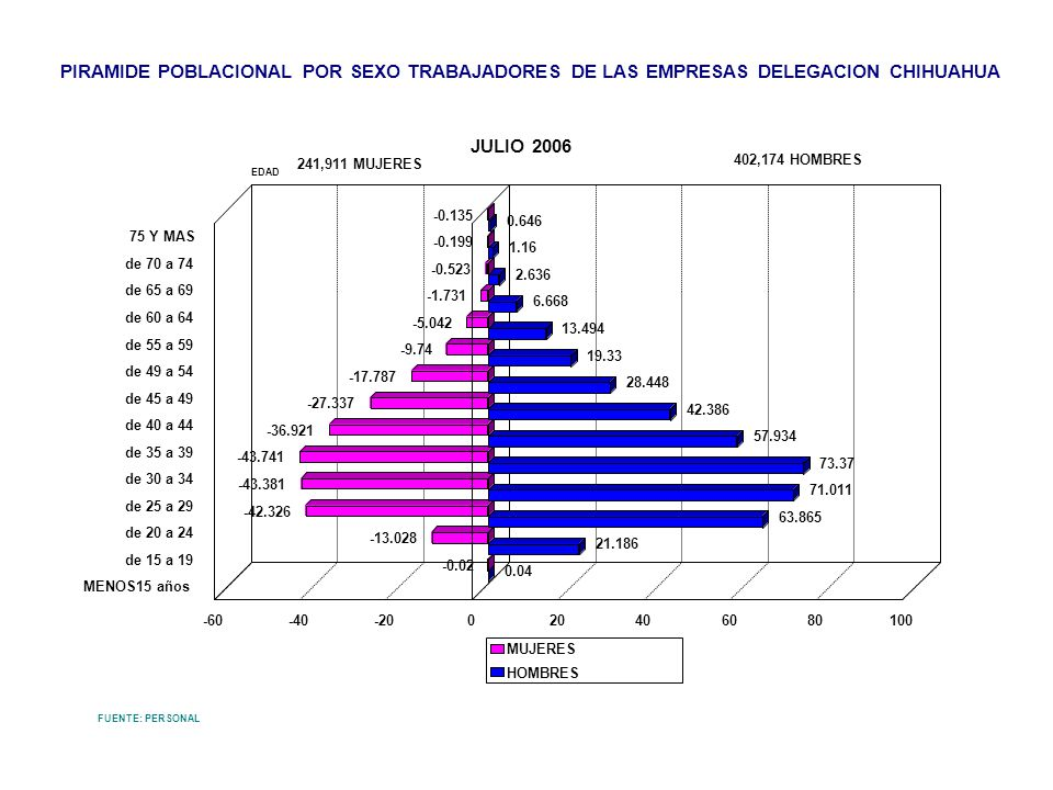 PIRAMIDE POBLACIONAL POR SEXO TRABAJADORES DE LAS EMPRESAS DELEGACION CHIHUAHUA