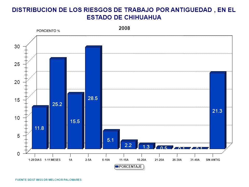 DISTRIBUCION DE LOS RIESGOS DE TRABAJO POR ANTIGUEDAD , EN EL