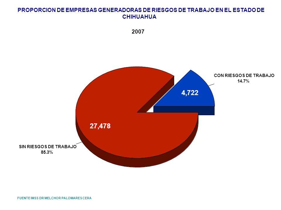 PROPORCION DE EMPRESAS GENERADORAS DE RIESGOS DE TRABAJO EN EL ESTADO DE