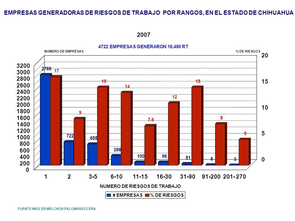 EMPRESAS GENERADORAS DE RIESGOS DE TRABAJO POR RANGOS, EN EL ESTADO DE CHIHUAHUA