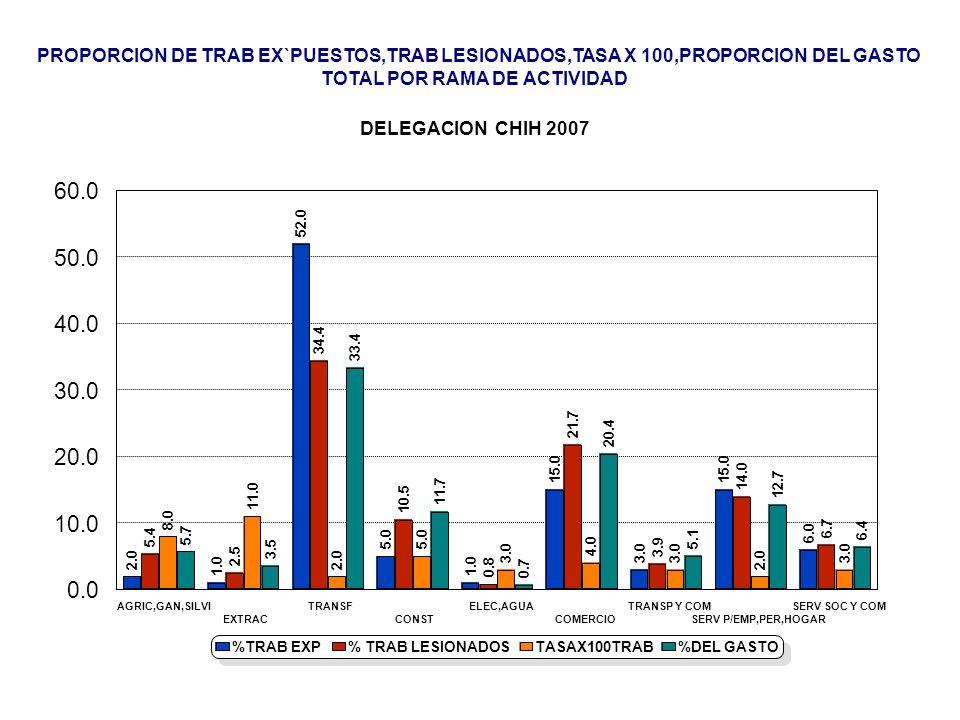 PROPORCION DE TRAB EX`PUESTOS,TRAB LESIONADOS,TASA X 100,PROPORCION DEL GASTO
