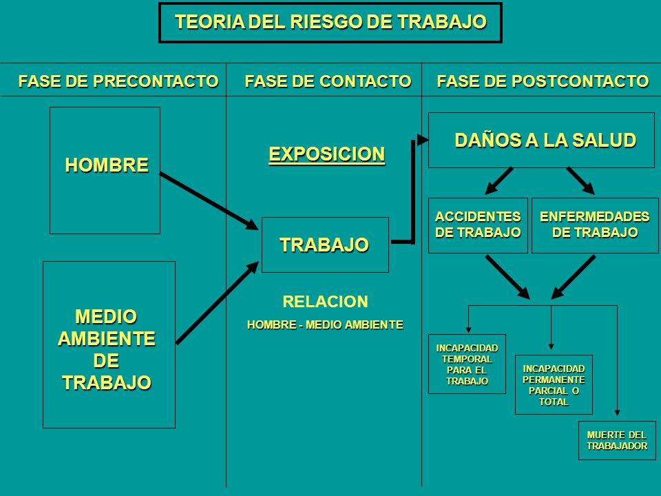 TEORIA DEL RIESGO DE TRABAJO