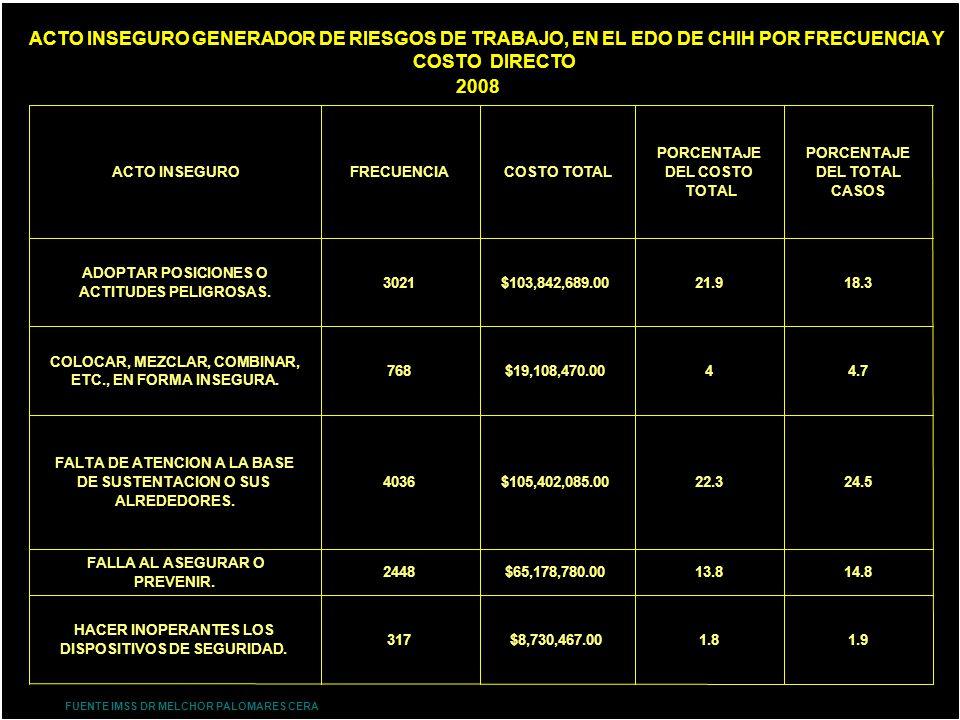 ACTO INSEGURO GENERADOR DE RIESGOS DE TRABAJO, EN EL EDO DE CHIH POR FRECUENCIA Y