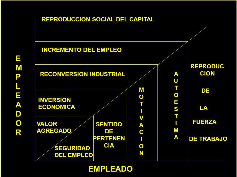 E M P L A D O R EMPLEADO REPRODUCCION SOCIAL DEL CAPITAL