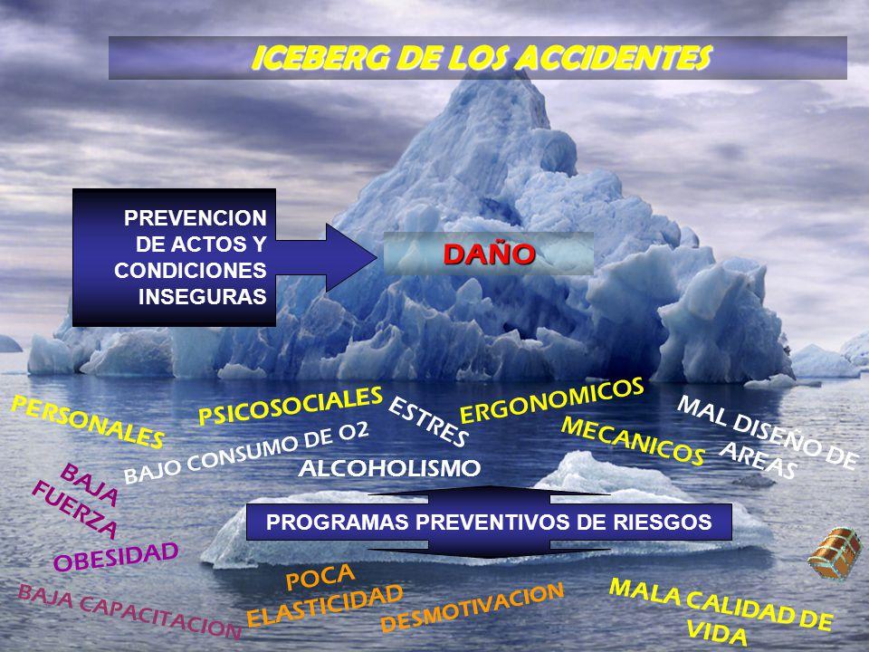 ICEBERG DE LOS ACCIDENTES PROGRAMAS PREVENTIVOS DE RIESGOS
