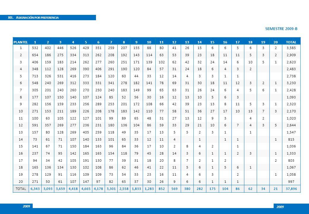 SEMESTRE 2009-B XII. ASIGNACIÓN POR PREFERENCIA PLANTEL 1 2 3 4 5 6 7