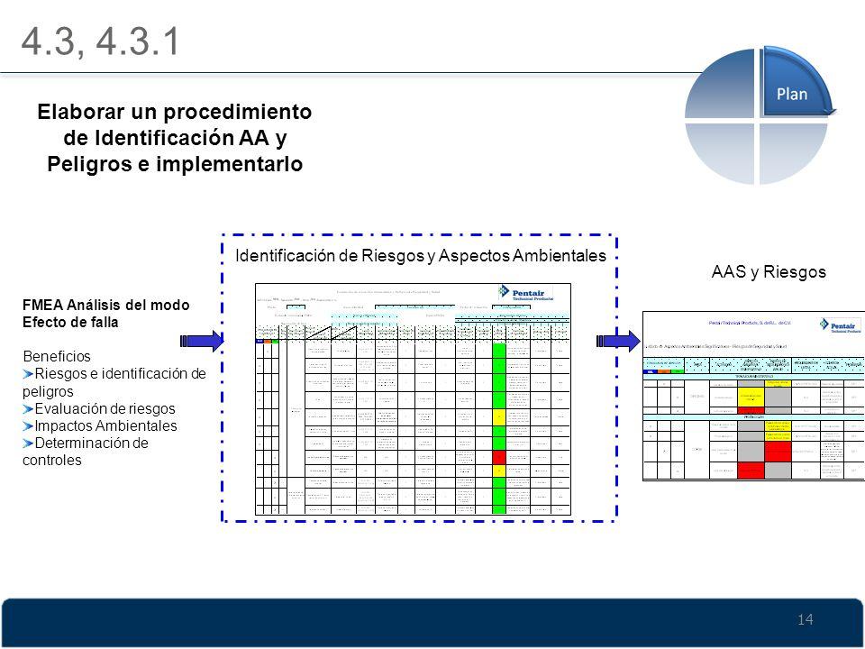 4.3, 4.3.1 Elaborar un procedimiento de Identificación AA y Peligros e implementarlo. Identificación de Riesgos y Aspectos Ambientales.