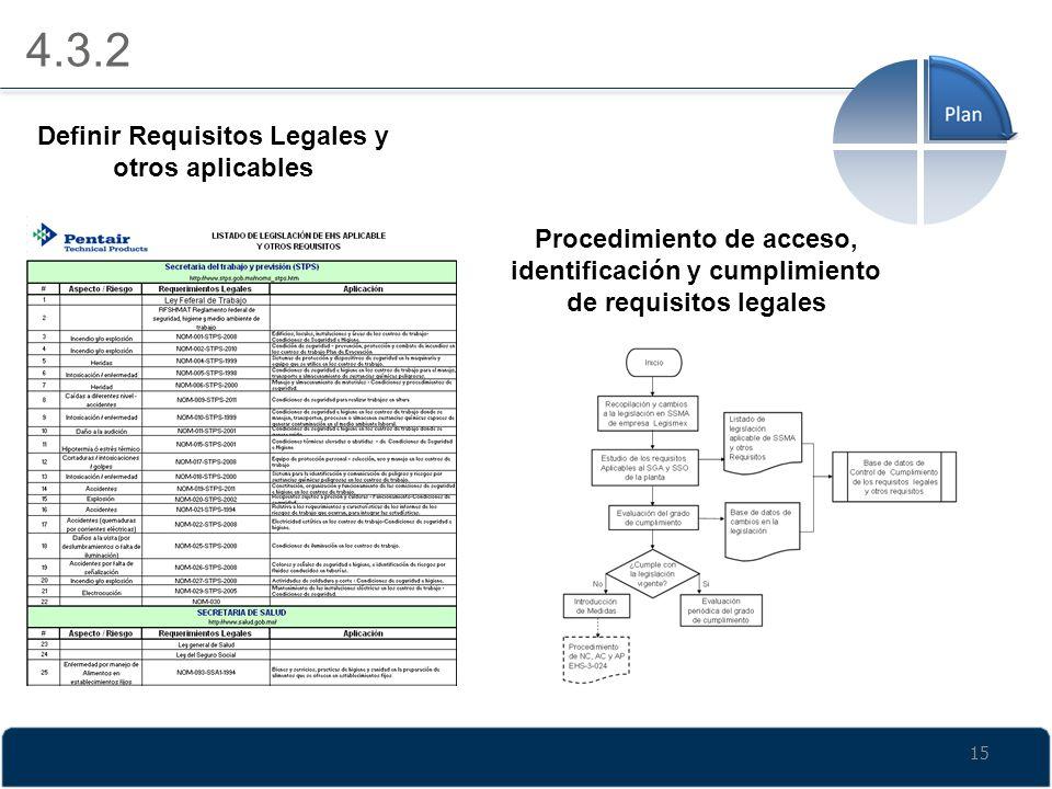 Definir Requisitos Legales y otros aplicables