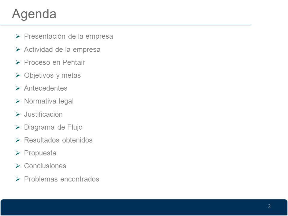 Agenda Presentación de la empresa Actividad de la empresa