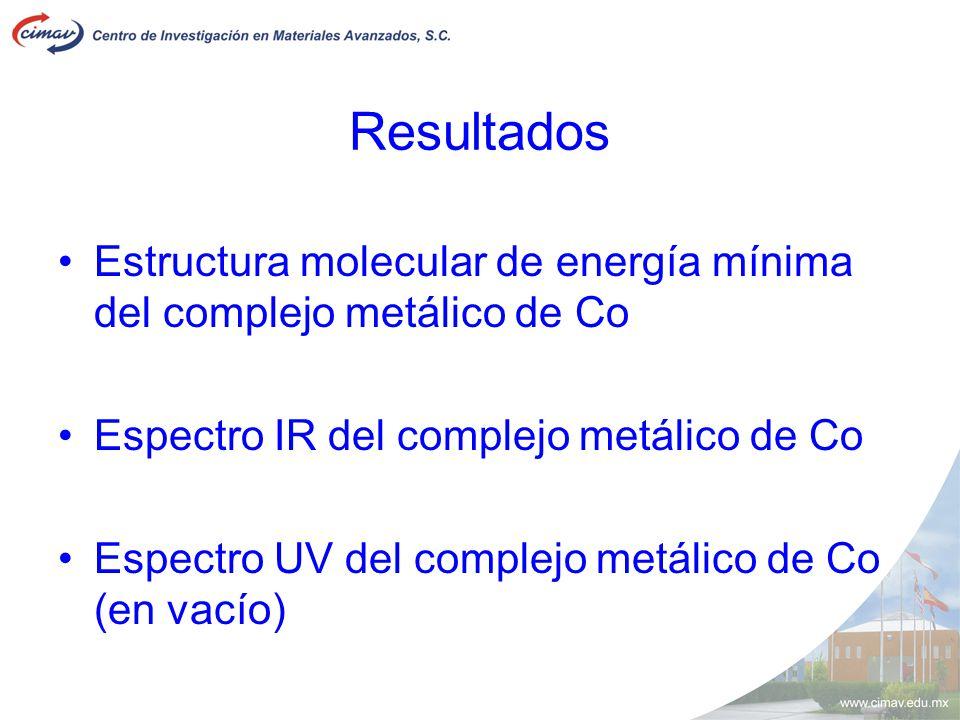 Resultados Estructura molecular de energía mínima del complejo metálico de Co. Espectro IR del complejo metálico de Co.