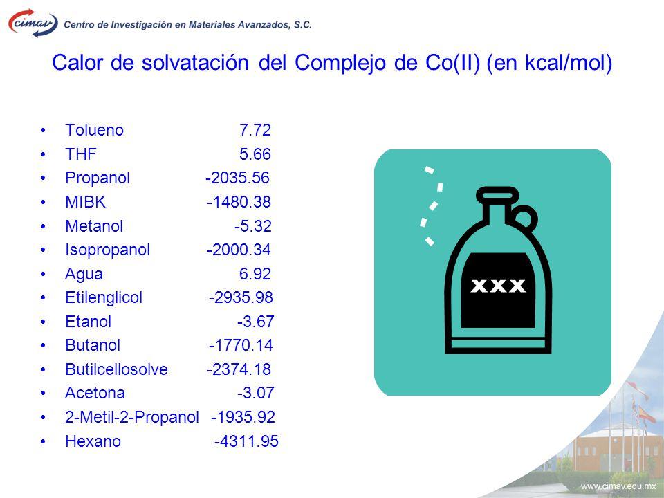 Calor de solvatación del Complejo de Co(II) (en kcal/mol)
