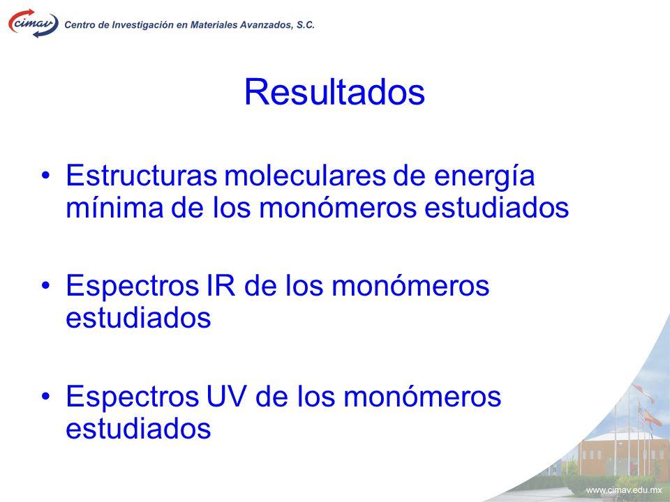 Resultados Estructuras moleculares de energía mínima de los monómeros estudiados. Espectros IR de los monómeros estudiados.