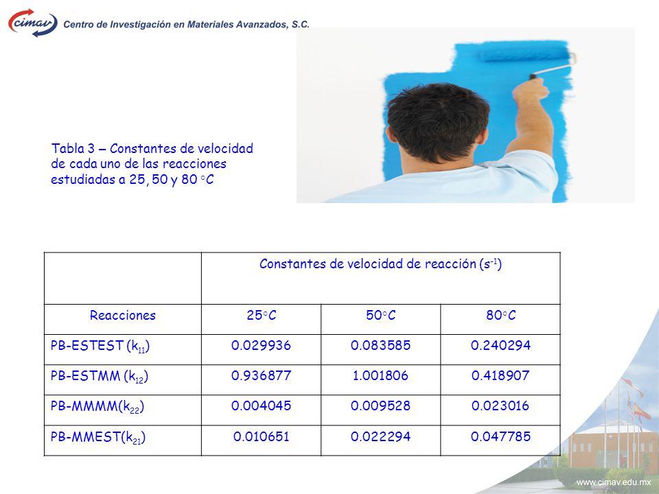 Constantes de velocidad de reacción (s-1)