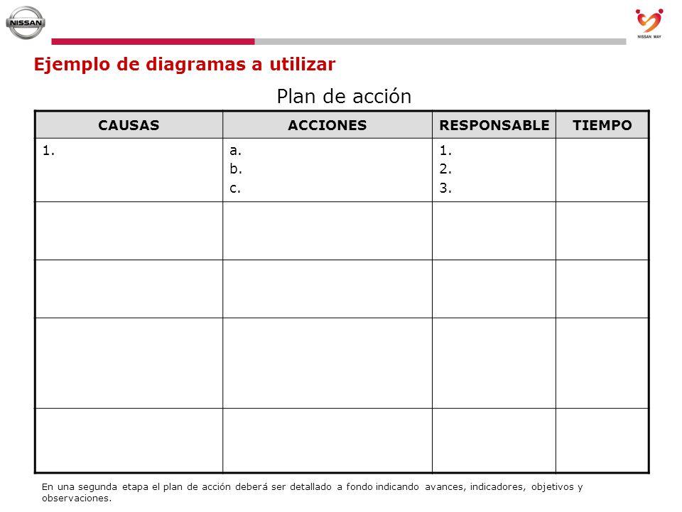 Plan de acción Ejemplo de diagramas a utilizar CAUSAS ACCIONES