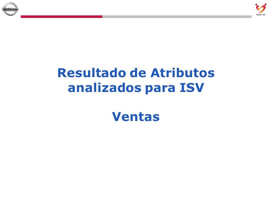 Resultado de Atributos analizados para ISV