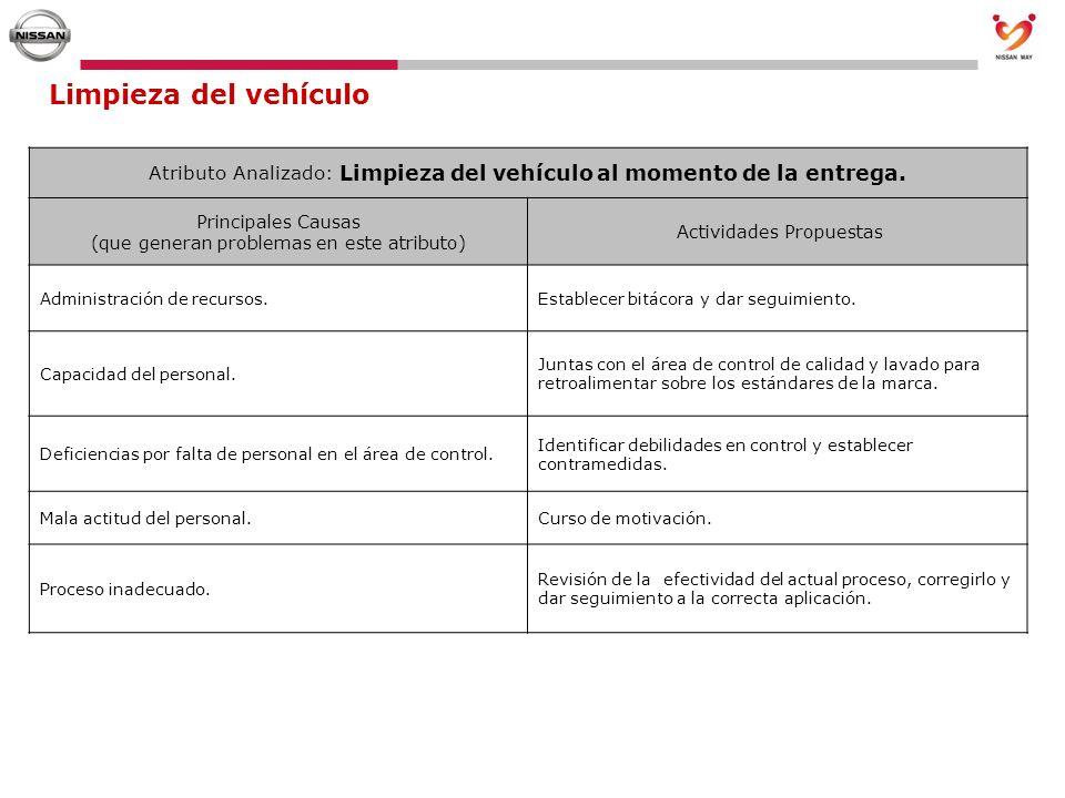 Limpieza del vehículo Atributo Analizado: Limpieza del vehículo al momento de la entrega.