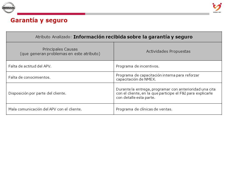 Garantía y seguroAtributo Analizado: Información recibida sobre la garantía y seguro. Principales Causas (que generan problemas en este atributo)