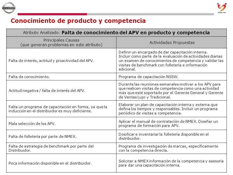 Conocimiento de producto y competencia