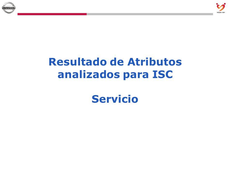 Resultado de Atributos analizados para ISC
