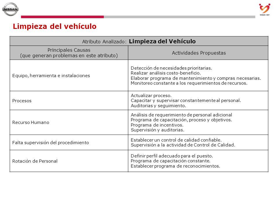 Limpieza del vehículo Atributo Analizado: Limpieza del Vehículo