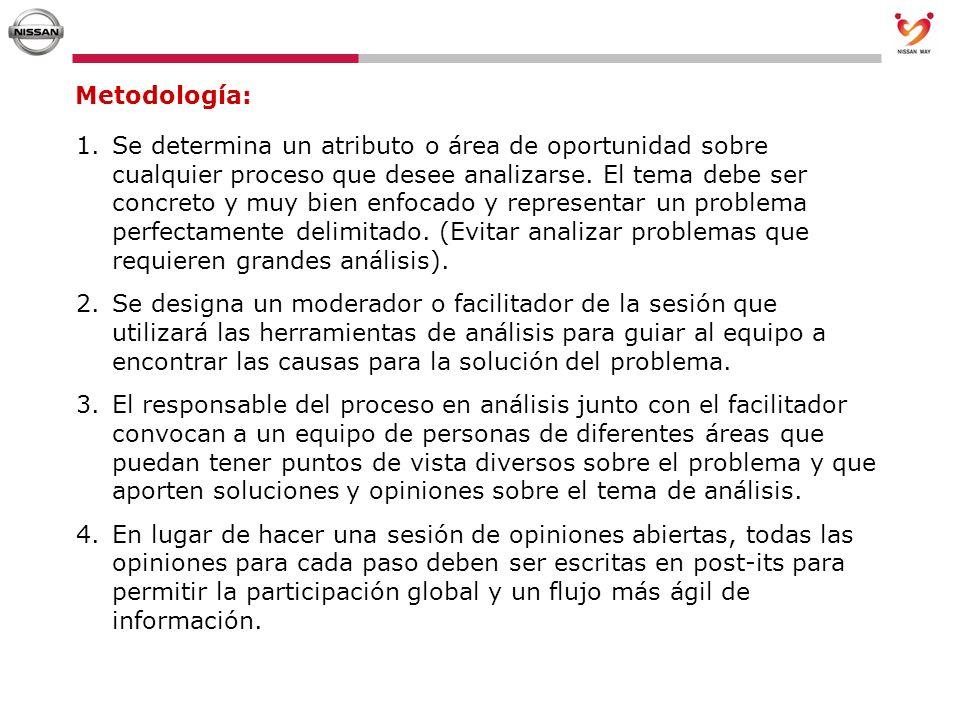 Metodología: