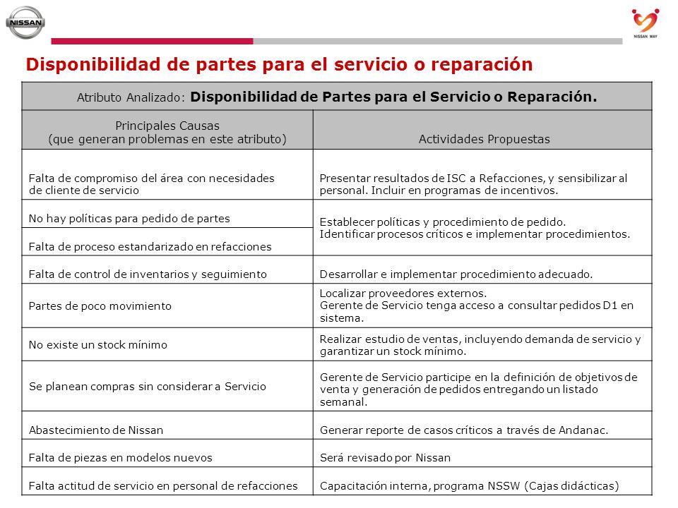Disponibilidad de partes para el servicio o reparación