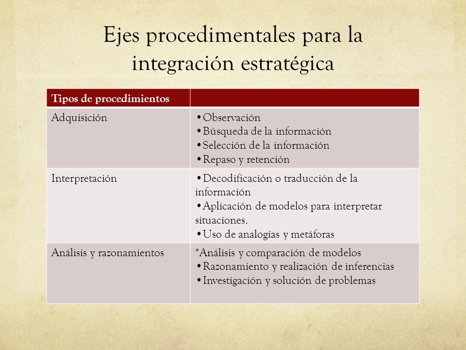 Ejes procedimentales para la integración estratégica