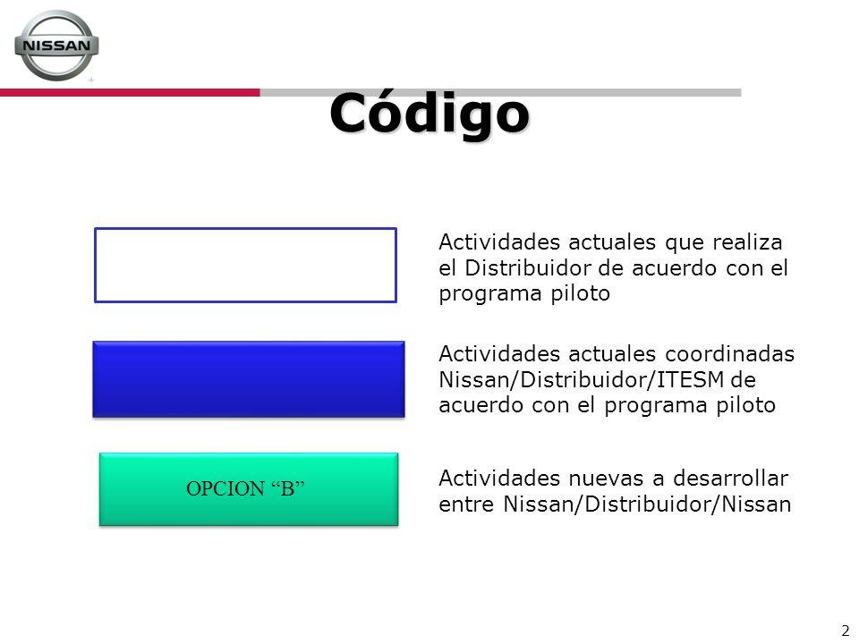 Código Actividades actuales que realiza el Distribuidor de acuerdo con el programa piloto.