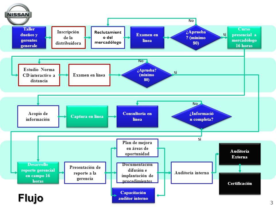Flujo Taller dueños y gerentes generale