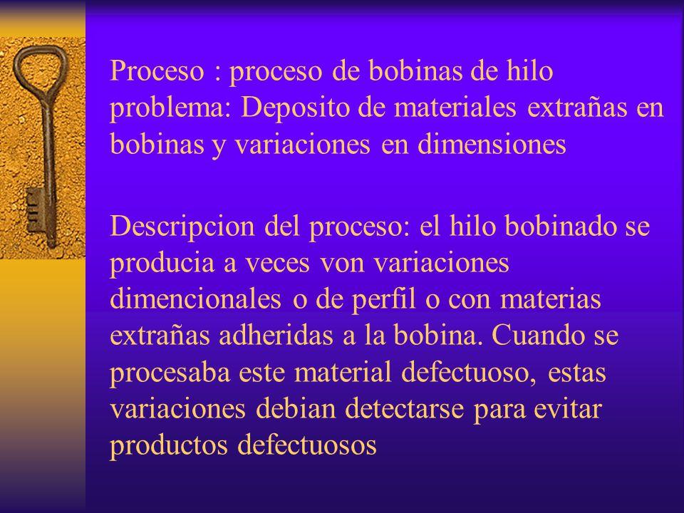 Proceso : proceso de bobinas de hilo problema: Deposito de materiales extrañas en bobinas y variaciones en dimensiones Descripcion del proceso: el hilo bobinado se producia a veces von variaciones dimencionales o de perfil o con materias extrañas adheridas a la bobina.