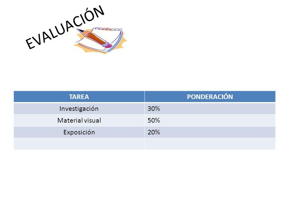 EVALUACIÓN TAREA PONDERACIÓN Investigación 30% Material visual 50%