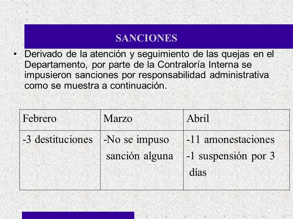 Febrero Marzo Abril -3 destituciones -No se impuso sanción alguna