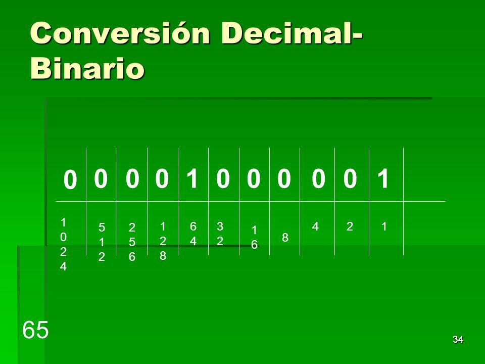 Conversión Decimal-Binario