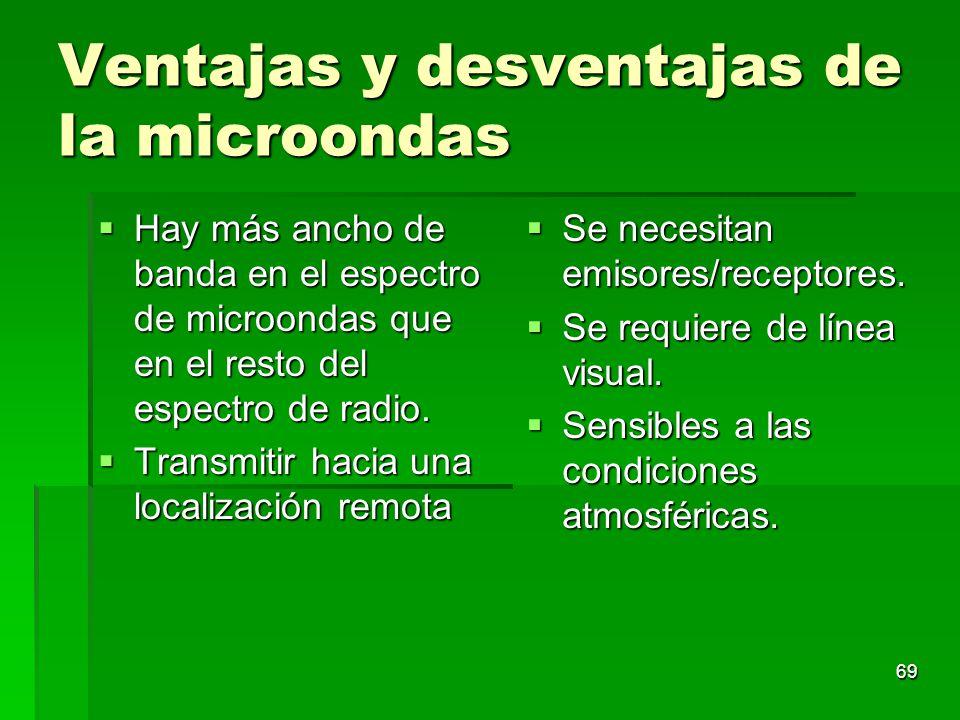 Ventajas y desventajas de la microondas