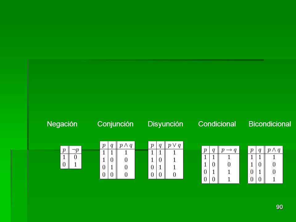 Negación Conjunción Disyunción Condicional Bicondicional