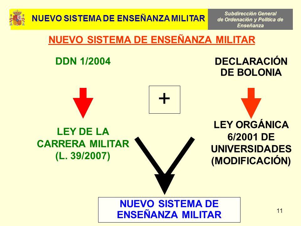 NUEVO SISTEMA DE ENSEÑANZA MILITAR NUEVO SISTEMA DE ENSEÑANZA MILITAR