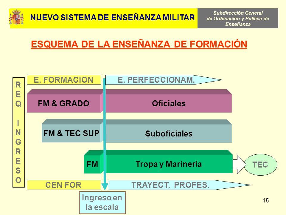 ESQUEMA DE LA ENSEÑANZA DE FORMACIÓN