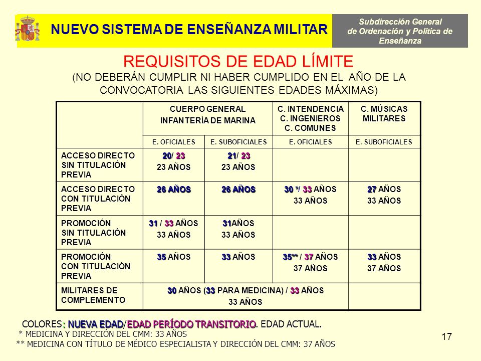 REQUISITOS DE EDAD LÍMITE