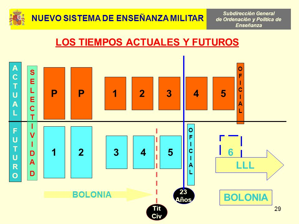NUEVO SISTEMA DE ENSEÑANZA MILITAR LOS TIEMPOS ACTUALES Y FUTUROS