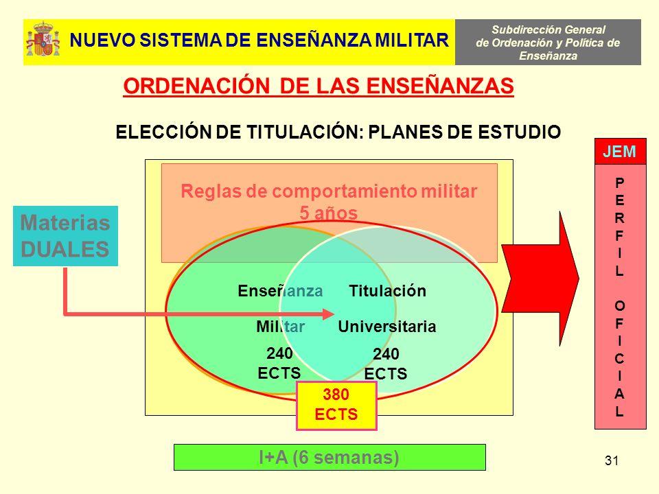 ORDENACIÓN DE LAS ENSEÑANZAS Materias DUALES