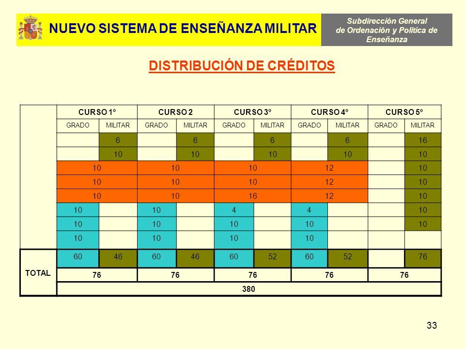 NUEVO SISTEMA DE ENSEÑANZA MILITAR