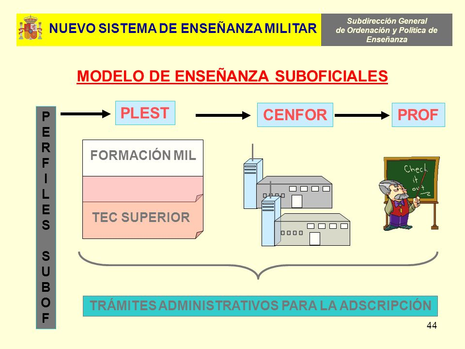 MODELO DE ENSEÑANZA SUBOFICIALES PLEST CENFOR PROF