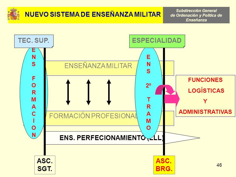 NUEVO SISTEMA DE ENSEÑANZA MILITAR ENS. PERFECIONAMIENTO (LLL)